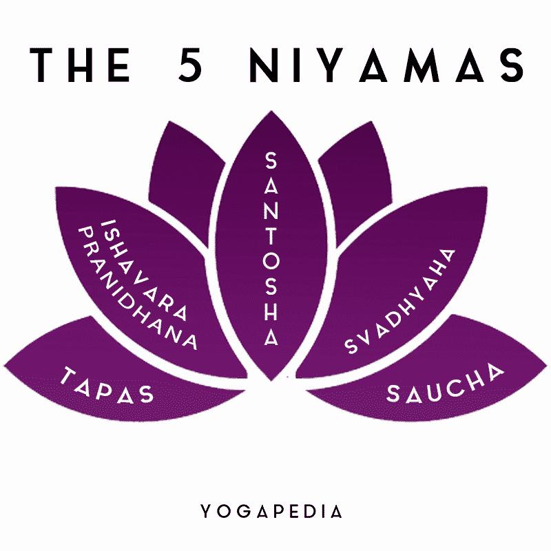 The five niyamas